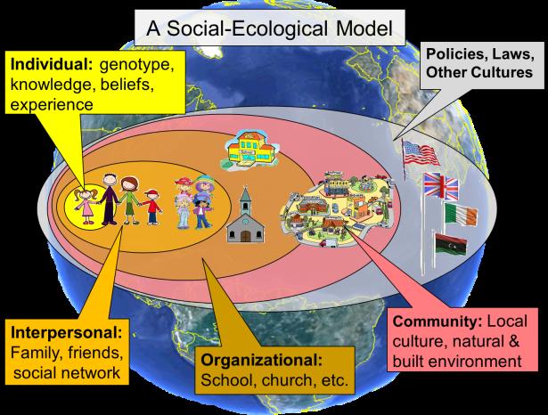 Social-Ecological_Model nice pict