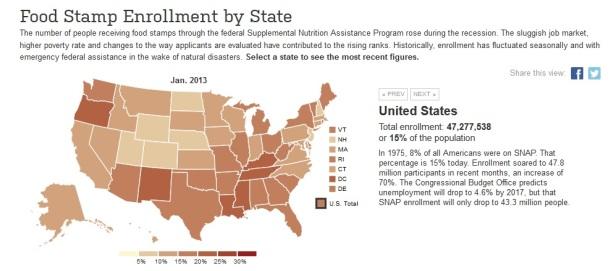 food-stamps enrollment