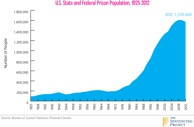 US world is the world leader of Mass  Incarceration.   Twenty five percent of world prison population, 2.2 million people currently in the nation's prisons or jails -- a 500% increase over the past thirty years.
