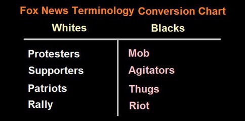 Mainstream Media's support of hate, violence and murder of Black Americans through the use of language
