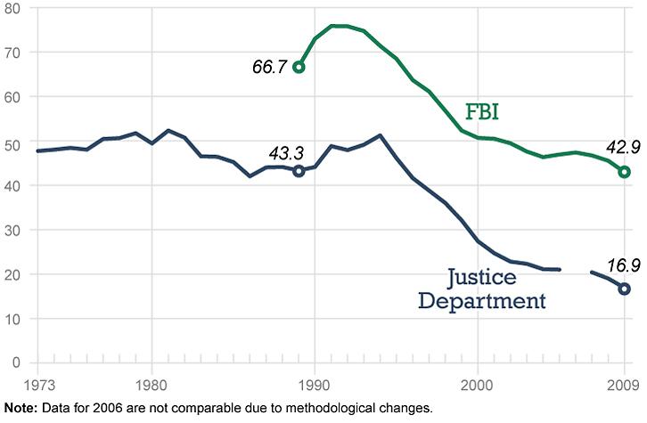 Violent Crime Stats Declining Since1990's